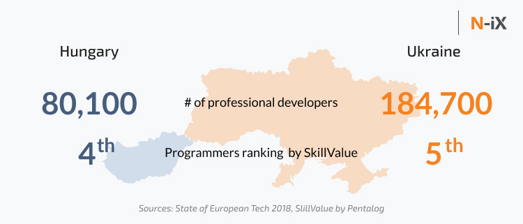 Number of Hungary developers, their skills rank