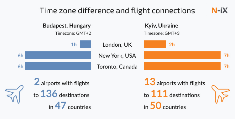 Time difference for IT outsourcing to Hungary and Ukraine