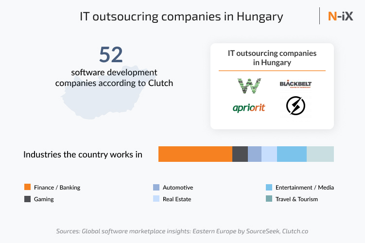 IT companies in Hungary (number, examples, industries)