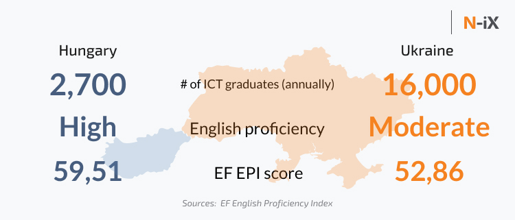 Tech education and English proficiency in Hungary