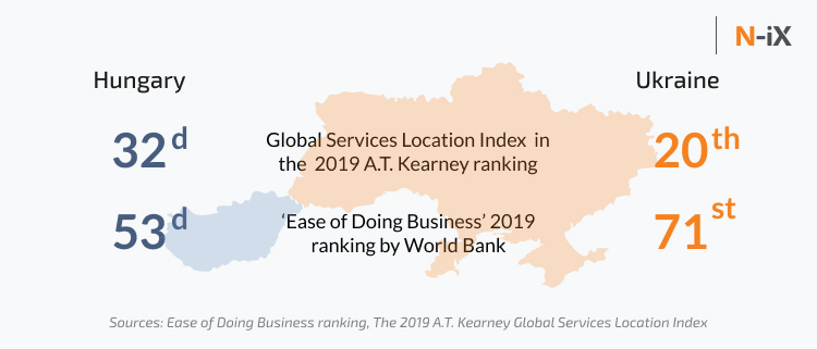 Business attractiveness of Ukraine and Hungary for IT outsourcing