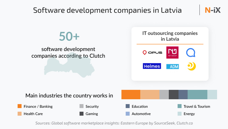 Software development in Latvia: companies and industries