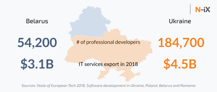 Overall number of IT specialists and software developers in Belarus and Ukraine, IT services export  in Belarus and Ukraine
