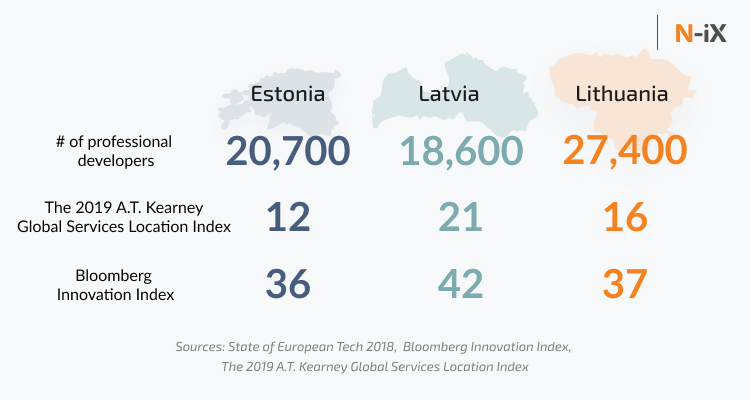 IT destinations: Estonia, Latvia, Lithuania (number of professional developers, AT Kearney, Bloomberg)