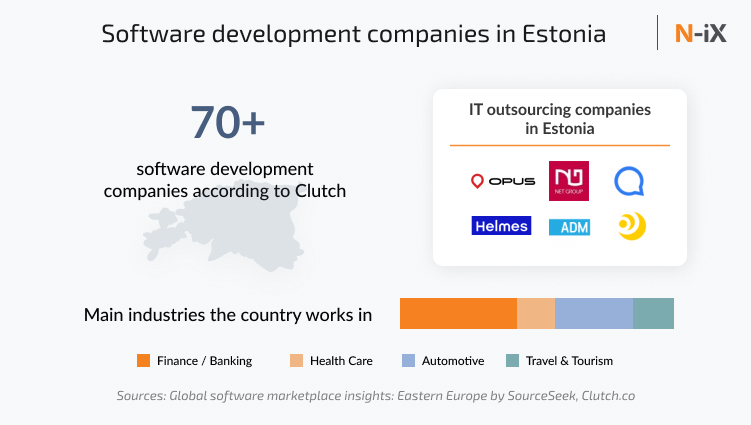software companies in Estonia: number, examples, industries (IT companies in Estonia)