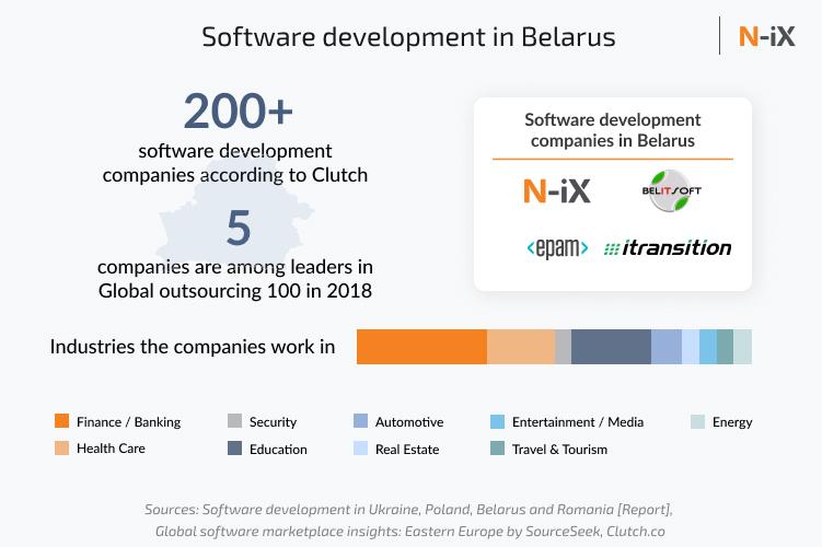 Companies that offer offshore software development in Belarus