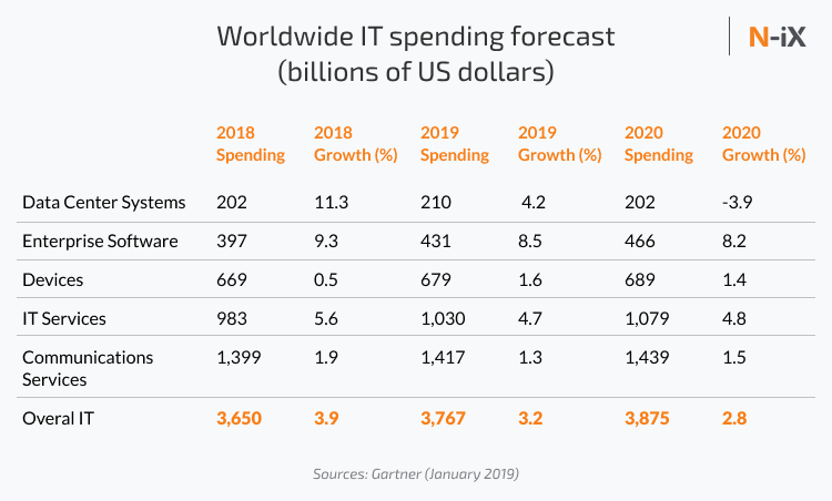 Global IT spending on enterprise software services in 2020