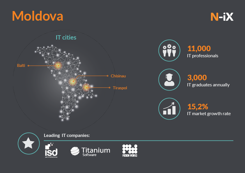 IT outsourcing in Moldova, Europe