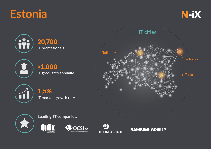 IT outsourcing in Estonia, Europe