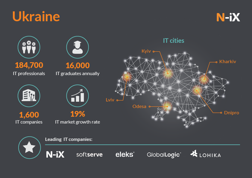 IT outsourcing in Ukraine, Europe