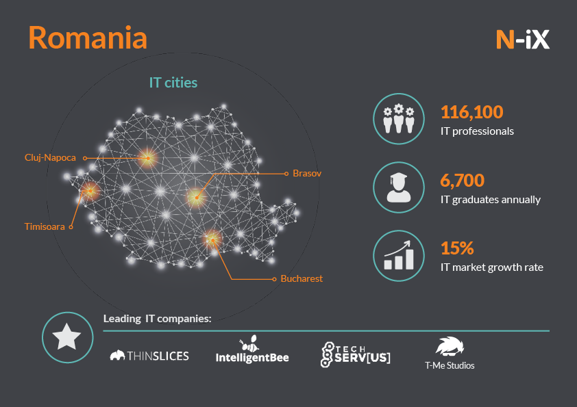 IT outsourcing in Romania, Europe