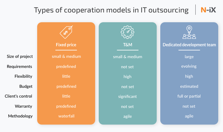 Save your IT outsourcing costs with the right cooperation model