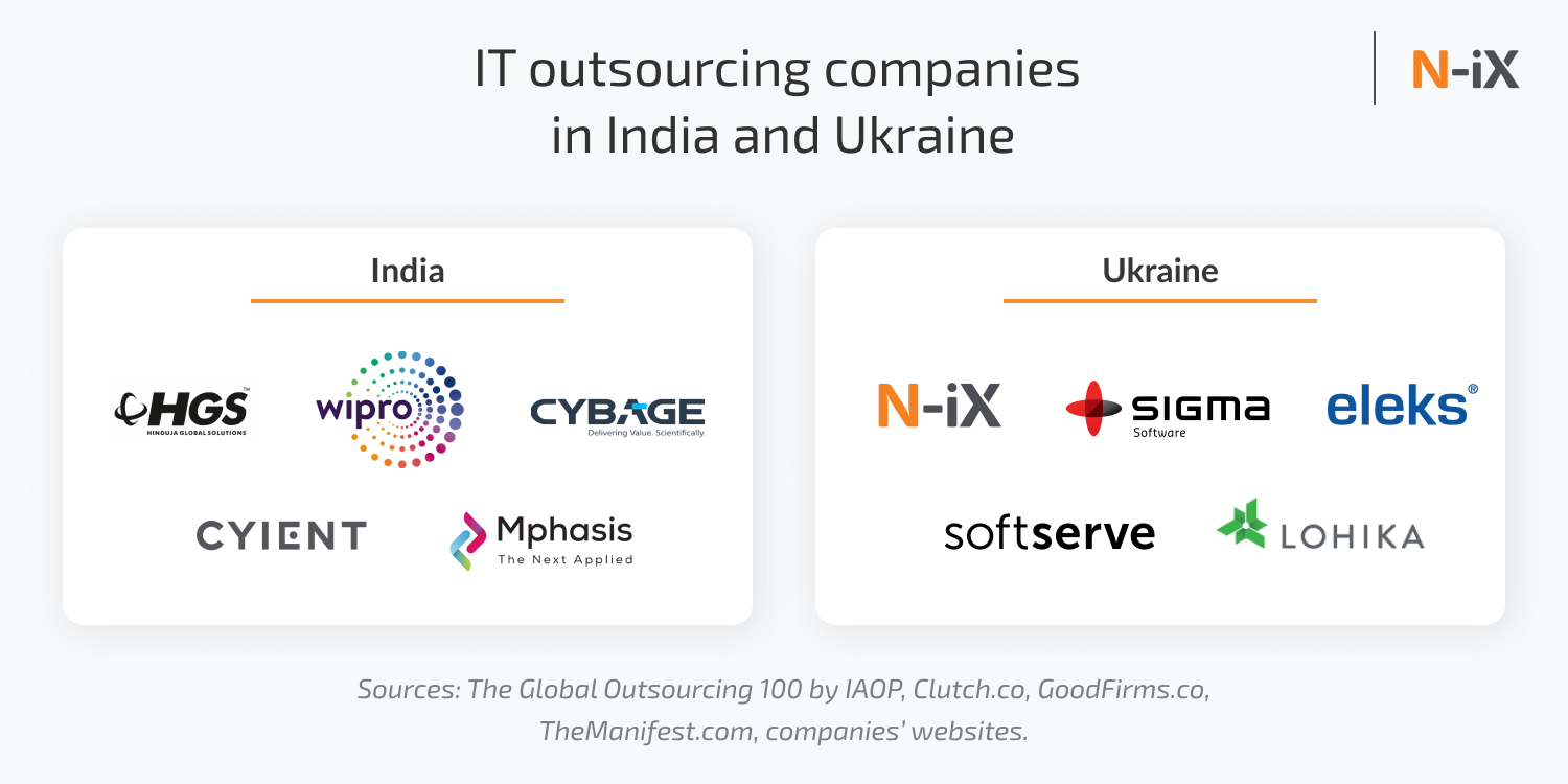 IT outsourcing companies in India and Ukraine