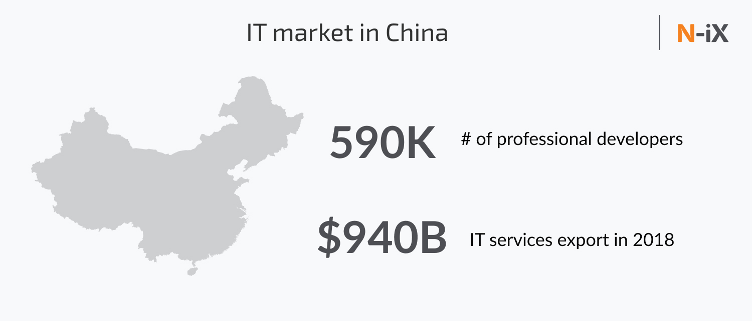 it outsourcing china