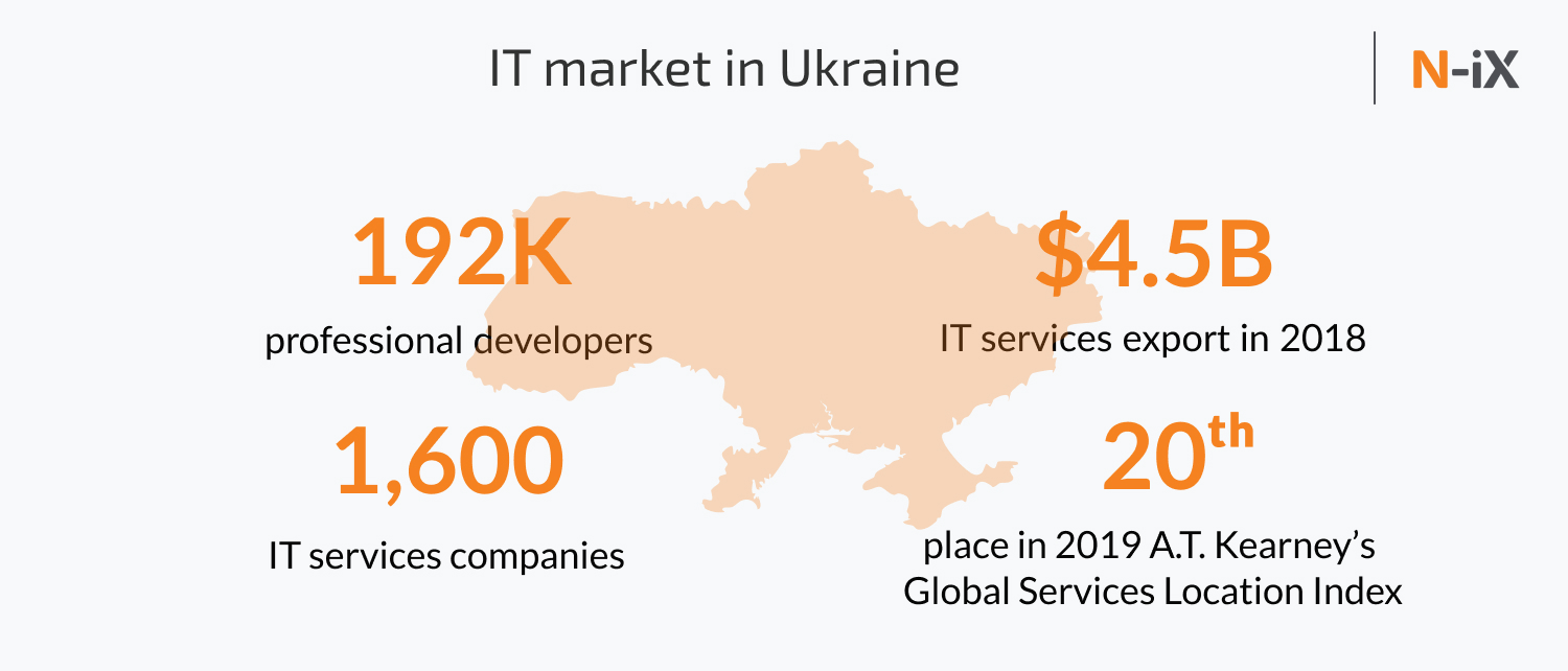 outsourcing in asia and Ukraine: detailed comparison