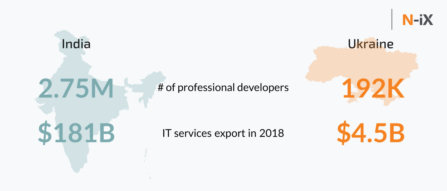 it outsourcing india and Ukraine: number of developers, IT services export