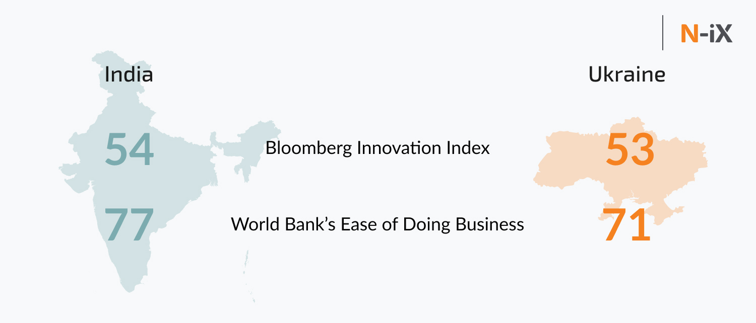 Ukraine vs India outsourcing: innovation and ease of doing business index