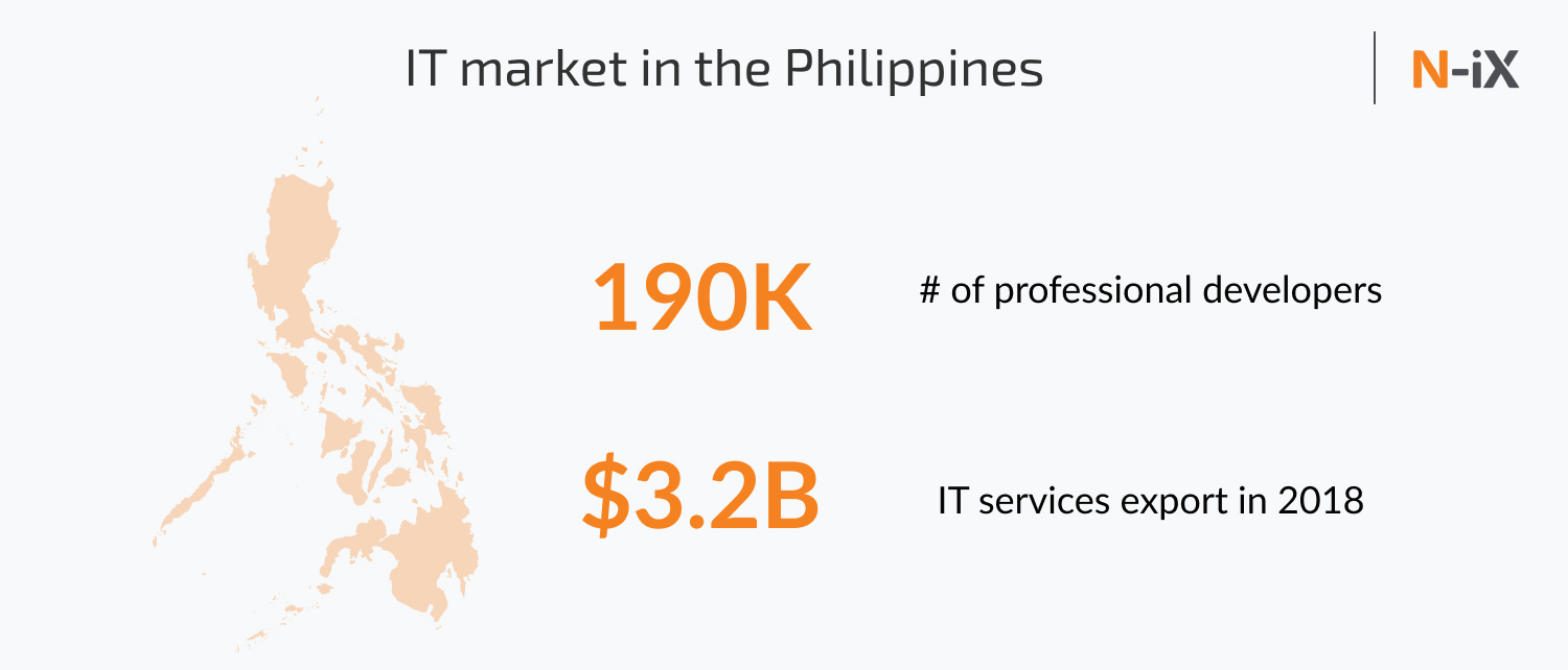 IT outsourcing in asia and in the Philippines