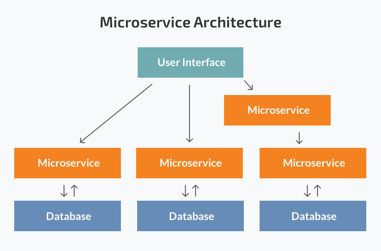 microservices architecture principles