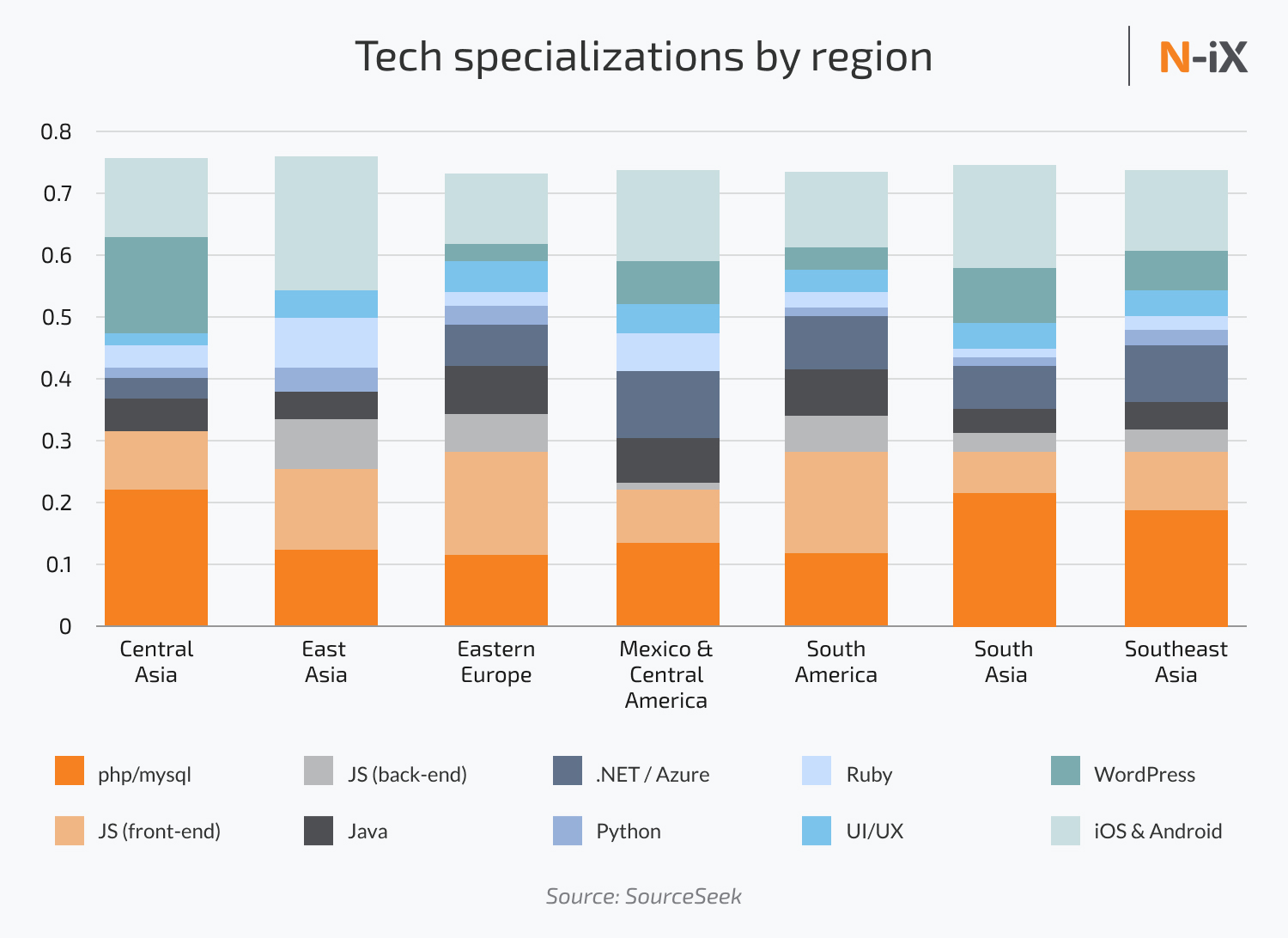 Where to outsource: tech stack of Eastern Europe, Asia, and Latin America