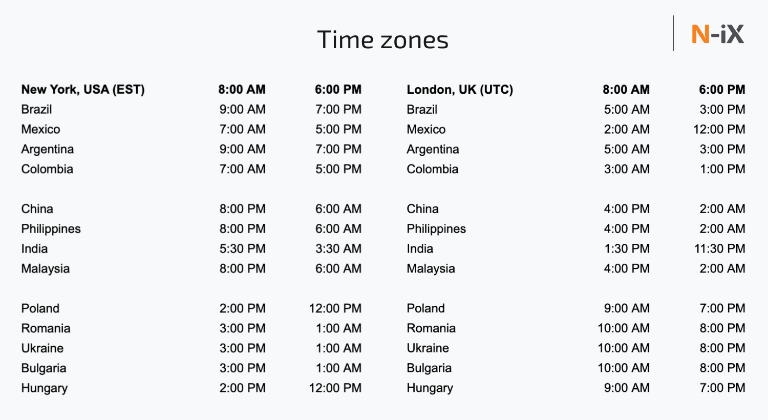 Where to outsource: time zone compatibility