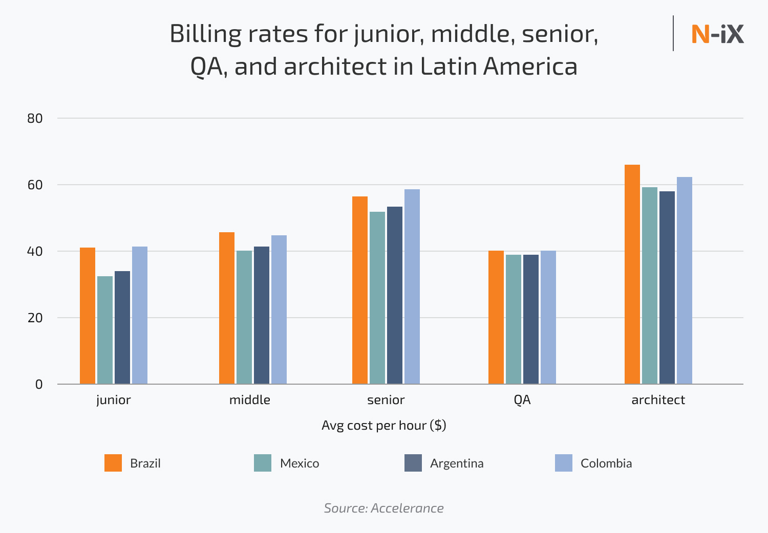 billing rates for software engineer in Latin America