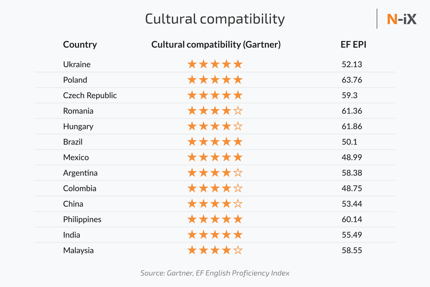 where to outsource: cultural compatibility