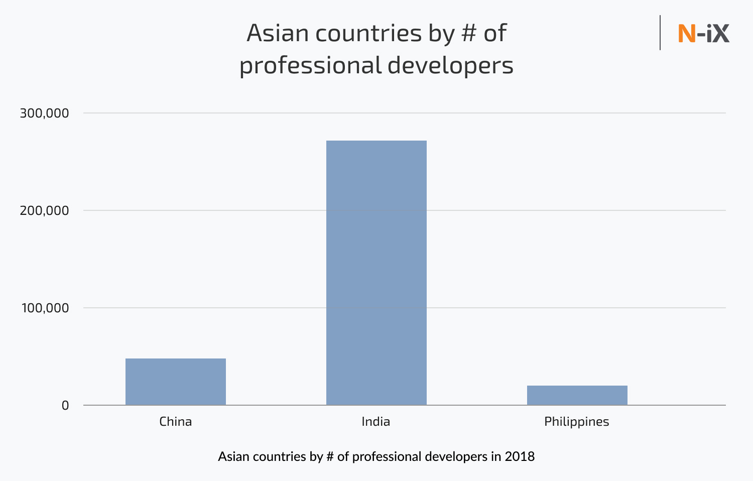 Best countries for IT outsourcing by the number of professional developers in Asia