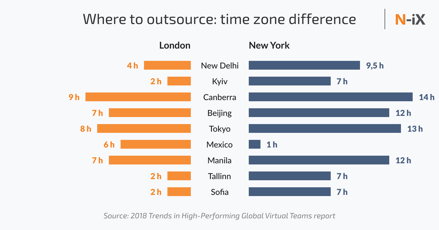 Where to outsource: time zone difference