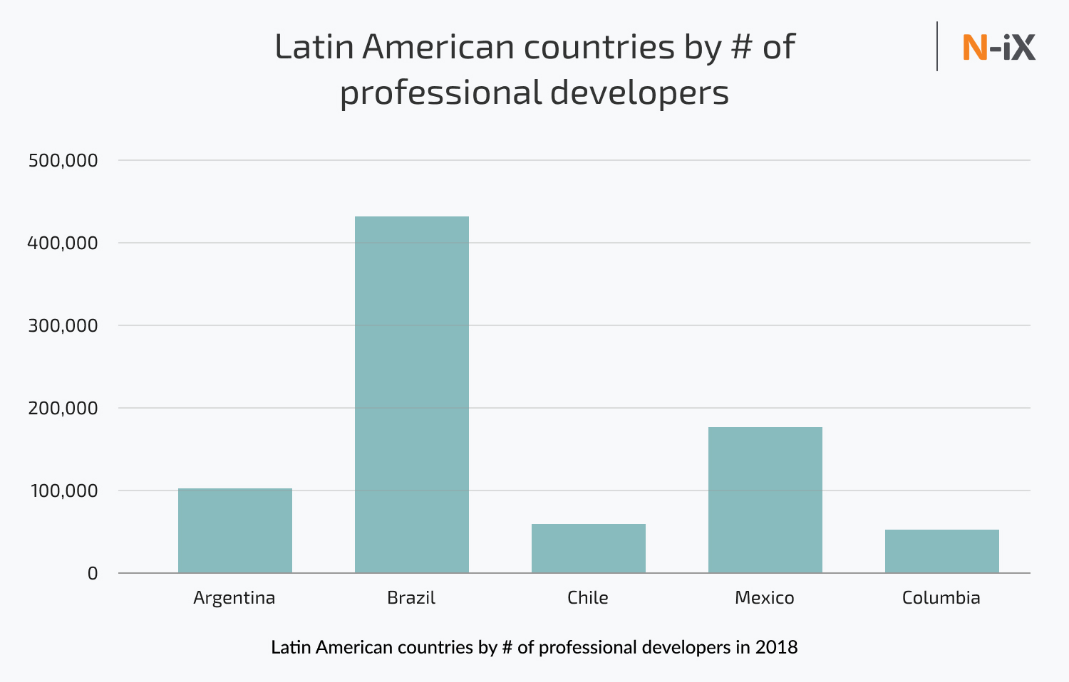 Best countries for IT outsourcing by the number of professional developers in Latin America