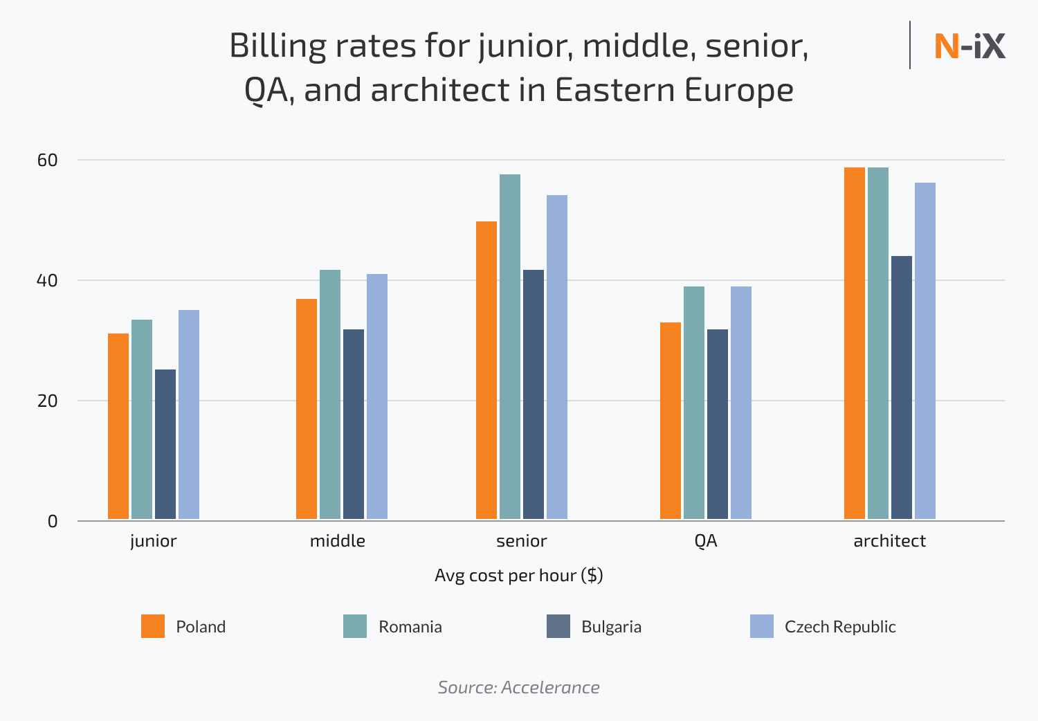 billing rates for software engineer in Eastern Europe