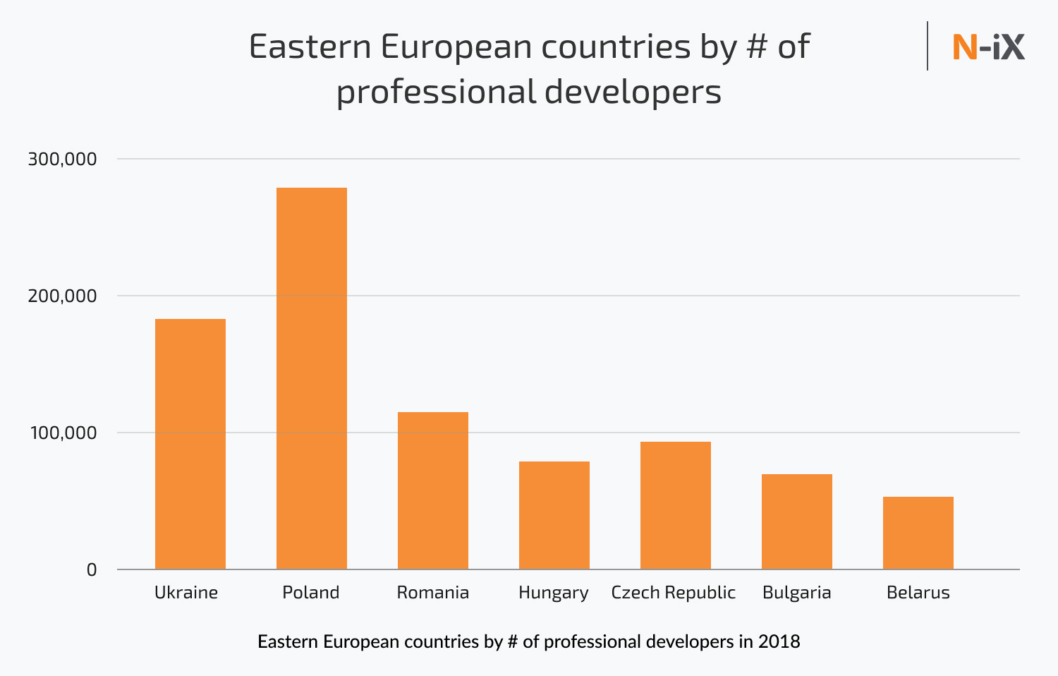 Best countries for IT outsourcing by the number of professional developers in Eastern Europe