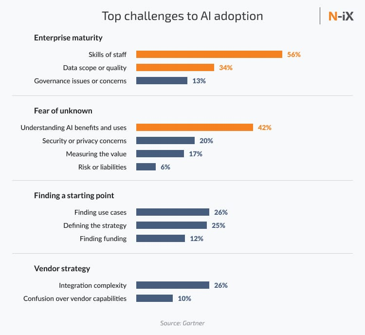 Top challenges AI development companies face