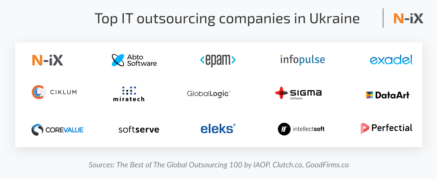 Top it outsourcing companies in ukraine (chart)