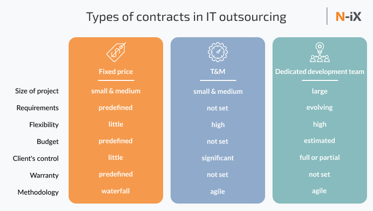working with offshore development team: types of contracts