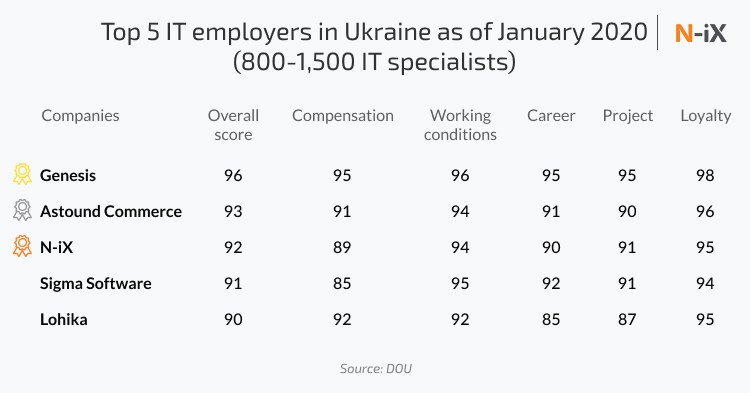 top 5 IT employers for successful IT team augmentation in Ukraine
