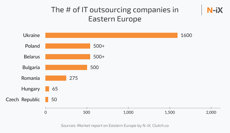find offshore developers in Eastern Europe