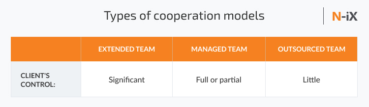 Types of cooperation models depending on the degree to which the client allows a vendor to take over project management.