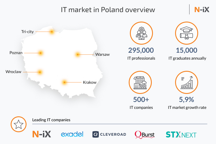 outsourcing software development market in Poland