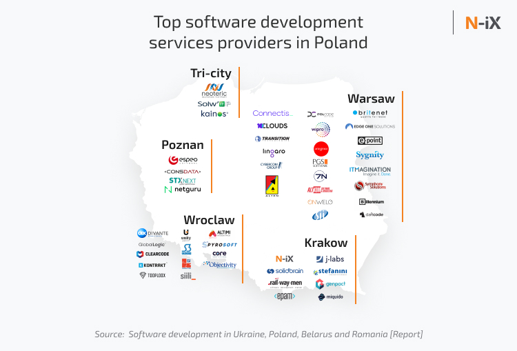 software engineering in Poland