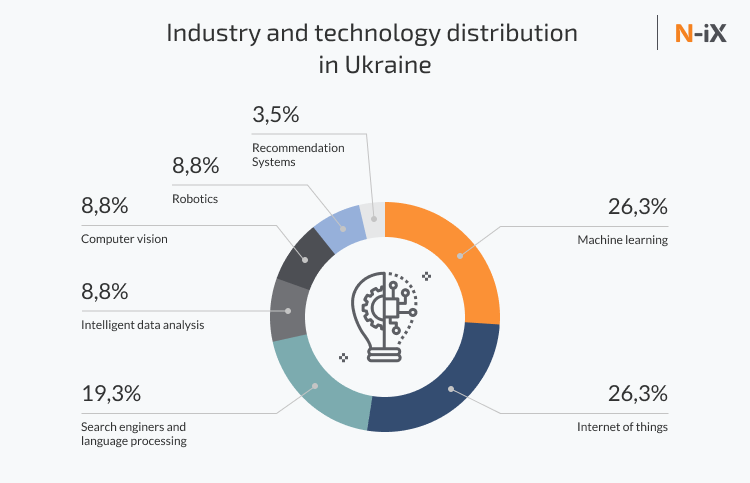 ukraine artificial intelligence: industries and technologies