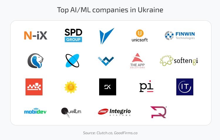 AI software developers/companies in Ukraine