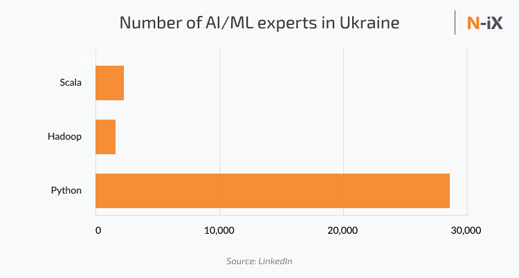 Number of experts in artificial intelligence and machine learning Ukraine