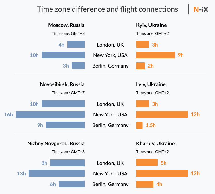 Flight connections with cities that outsource software development to Russia and Ukraine