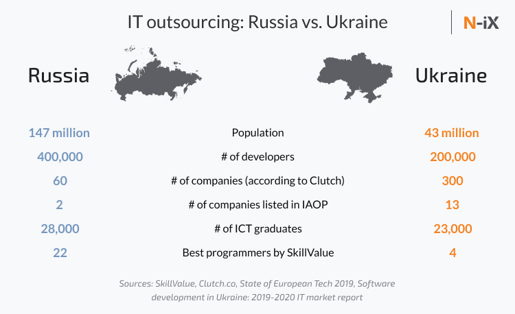 Overview of software development in Russia and Ukraine