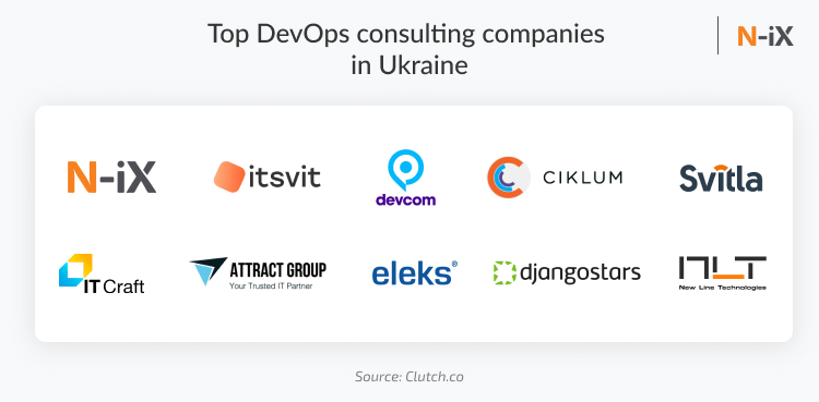 10 best DevOps consulting companies in Ukraine