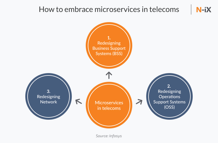 microservices architecture in telecom