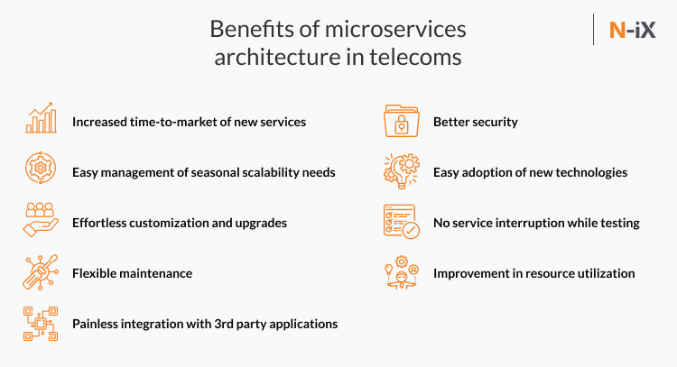 microservices in telecom