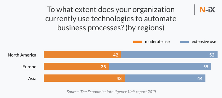 Enterprise automation adoption by regions