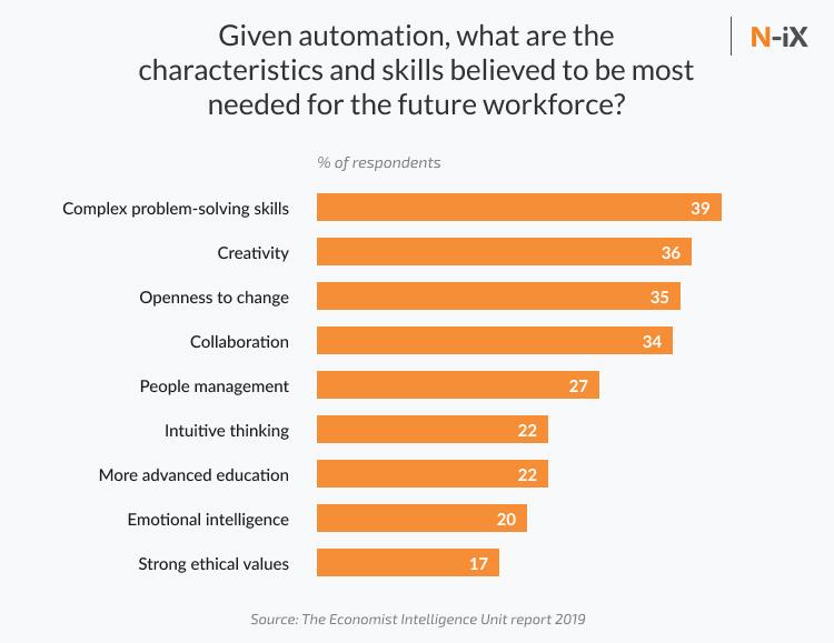 Enterprise automation skills